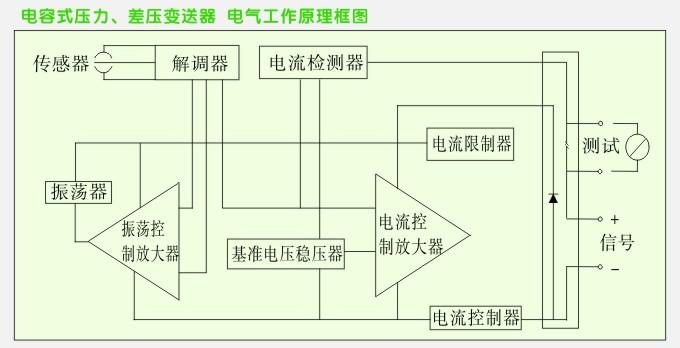 0-10vdc)输出,而差压变送器是比拟两个压力值之间的压力差,将这个差值